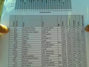 scorelijst RSW - Gidsen Scouting Vught-Noord op 2e plaats